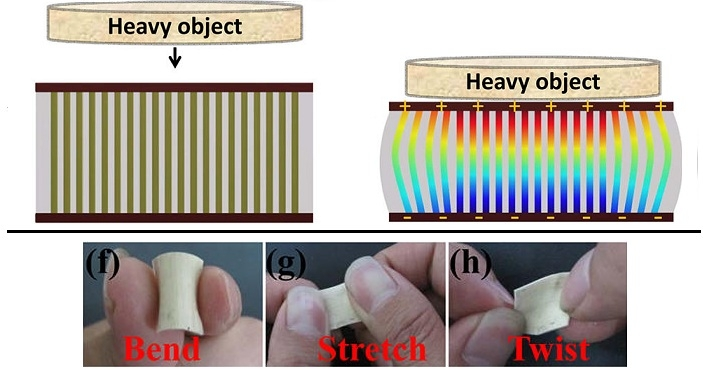Nanogenerator potraja rekord mocy – 1 cm2 może zasilić 1,9V LED