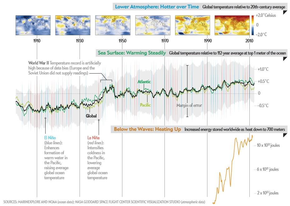 Ocieplenie - morza i oceany nie mniej niż ląd, ujawnia raport o organizmach morskich