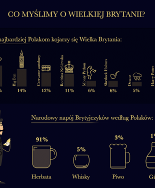 800-piks_infografika_co_myslimy_o_wielkiej_brytanii